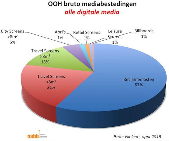 Bruto mediabestedingen NABB